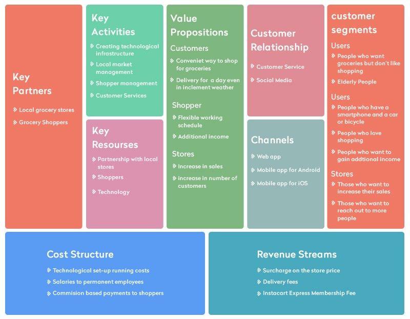 Instacart's Business Model